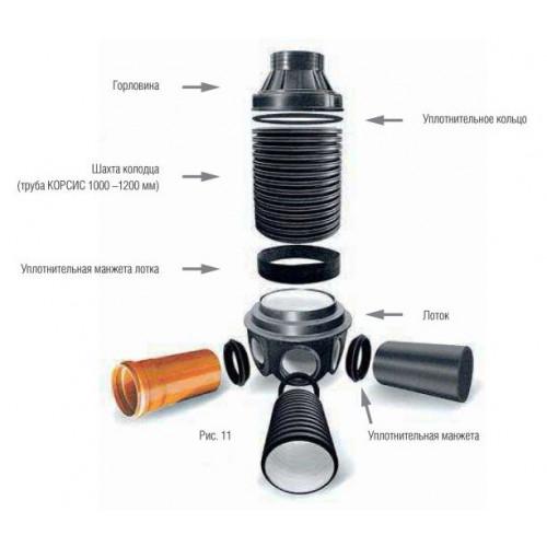Уплотнительное кольцо для дренажной трубы 425 мм