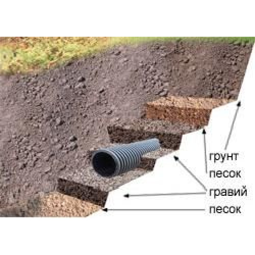 Дренажная труба InstalPlast Lask, d=200мм (Польша)